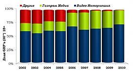 доля ТВ продаж с 2002 по 2009 гг. Фото: