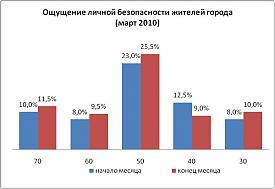 диаграмма 3|Фото:rc-analitik.ru