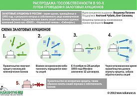 инфографика госсобственность Ельцин Потанин залоговые аукционы|Фото: Накануне.RU