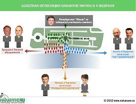 инфографика оппозиция Навальный Парфенов Акунин Зюганов Удальцов Яблоко Болотная площадь|Фото: Накануне.RU