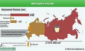 инфографика миграция население России|Фото: Накануне.RU