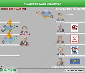 инфографика выборы кандидат президент Прохоров Явлинский Мезенцев Фото: Накануне.RU