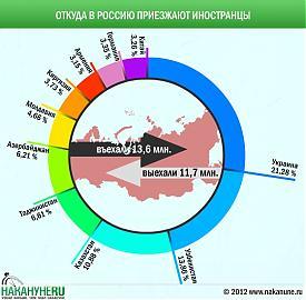 инфографика мигранты миграция Россия |Фото: Накануне.RU