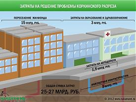 инфографика Коркинский разрез затраты на решение проблем|Фото: Накануне.RU