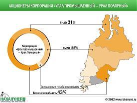 инфографика корпорация Урал-Промышленный - Урал-Полярный акционеры|Фото: Накануне.RU