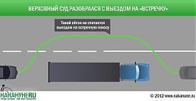 инфографика обгон по встречной полосе|Фото: Накануне.RU