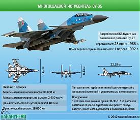 инфографика многоцелевой истребитель самолет Су-35 характеристики Фото: Накануне.RU