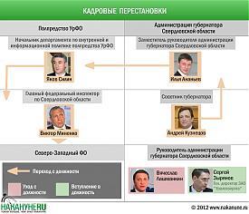 инфографика кадровые перестановки полпредство УрФО администрация губернатора|Фото: Накануне.RU