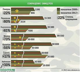 инфографика сокращение офицеров реформа вооруженных сил|Фото: Накануне.RU