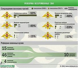 инфографика реформа вооруженных сил военные вузы сокращение воинских частей|Фото: Накануне.RU