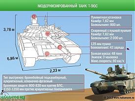 инфографика модернизированный танк Т-90с|Фото: Накануне.RU