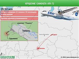 инфографика крушение самолета ATR-72 Тюмень Сургут|Фото: Накануне.RU