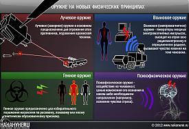 инфографика оружие на новых физических принципах лазерное электромагнитное генное психофизическое|Фото: Накануне.RU