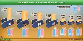 Пенсионный возраст и размер пенсий в разных странах|Фото: Накануне.RU