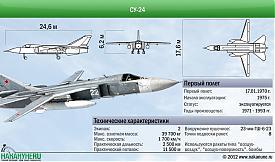 инфографика самолет Су-24 технические характеристики|Фото: Накануне.RU