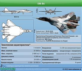 инфографика ПАК ФА Перспективный авиационный комплекс фронтовой авиации Т-50 технические характеристики|Фото: Накануне.RU
