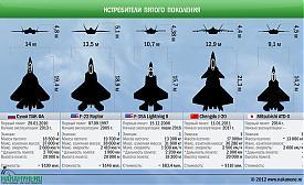 Сравнение истребителей пятого поколения ПАК ФА F-22 F-35|Фото: Накануне.RU