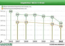 инфографика бюджетные места в вузах|Фото: Накануне.RU
