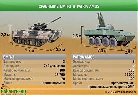 инфографика сравнение БМП-3 и Patria AMOS|Фото: Накануне.RU