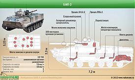 БМП-3 боевая машина пехоты, характеристики Фото: Накануне.RU