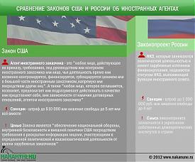 инфографика законы США и России об иностранных агентах|Фото: Накануне.RU