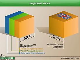 инфографика акционеры ТНК-ВР, Альфа-групп, Access, Ренова|Фото: Накануне.RU