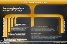 структура золотовалютных резервов|Фото: Накануне.RU