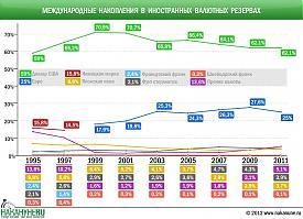 Международные накопления в иностранных валютных резервах|Фото: Накануне.RU