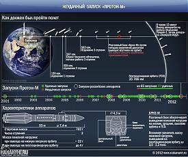 Неудачный запуск ракеты Протон-М, Бриз-М, Экспресс-МД2, Телком-3|Фото: Накануне.RU