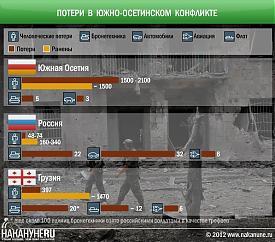 Потери в южно-осетинском конфликте 08.08.2008, Южная Осетия, Россия, Грузия|Фото: Накануне.RU