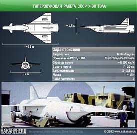 инфографика гиперзвуковая ракета СССР Х-90 ГЭЛА, AS-19 Koala|Фото: Накануне.RU