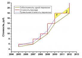 стоимость проезда общественный транспорт екатеринбург график Фото: http://alex-kommunist.livejournal.com/