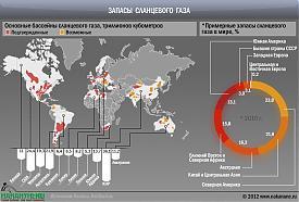 инфографика запасы сланцевого газа в мире|Фото: Накануне.RU