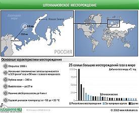 инфографика Штокмановское газоконденсатное месторождение, характеристики Фото: Накануне.RU