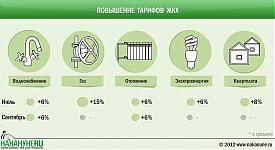 инфографика повышение тарифов ЖКХ, коммунальных услуг|Фото: Накануне.RU