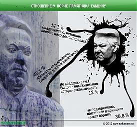 инфографика отношение к порче памятника Ельцину|Фото: Накануне.RU