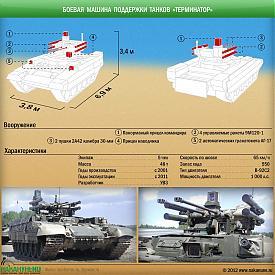 инфографика БМПТ, Боевая машина поддержки танков Терминатор Фото: Накануне.RU