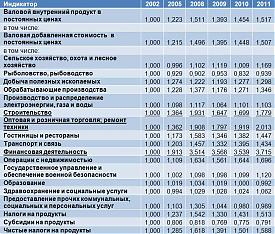 Отраслевая структура роста российской экономики |Фото: Владислав Жуковский