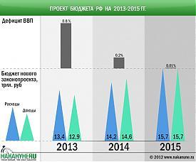 инфографика проект бюджета РФ на 2013-2015 гг., дефицит ВВП|Фото: Накануне.RU