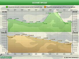 инфографика осенний призыв, военная служба, армия, новорожденные Фото: Накануне.RU