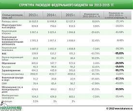 инфографика структура расходов федерального бюджета 2013-2015|Фото: Накануне.RU