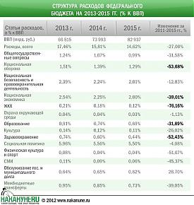 инфографика структура расходов федерального бюджета 2013-2015, % к ВВП|Фото: Накануне.RU