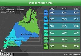 инфографика цены на бензин в УрФО, Аи-92, Аи-95, дизель|Фото: Накануне.RU