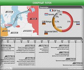 инфографика Северный поток, газопровод, Nord Stream, Газпром|Фото: Накануне.RU
