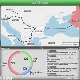 инфографика Южный поток, газопровод, South Stream, Газпром|Фото: Накануне.RU
