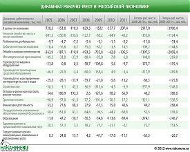 инфографика динамика рабочих мест в российской экономике, 2005-2011|Фото: Накануне.RU