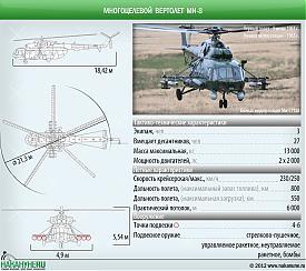 инфографика многоцелевой вертолет Ми-8, Ми-171, технические характеристики|Фото: Накануне.RU