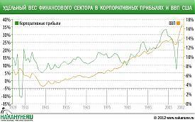 инфографика Удельный вес финансового сектора в корпоративных прибылях и ВВП США|Фото: Накануне.RU