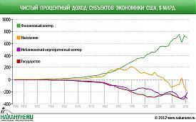 инфографика Чистый процентный доход субъектов экономики США|Фото: Накануне.RU