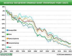 инфографика Масштабы обесценения бумажных валют относительно унции золота|Фото: Накануне.RU